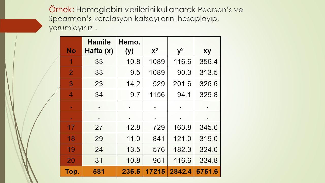 Örnek: Hemoglobin verilerini kullanarak Pearson's ve Spearman's korelasyon katsayılarını hesaplayıp, yorumlayınız .