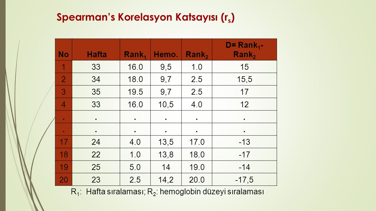 Spearman's Korelasyon Katsayısı (rs)
