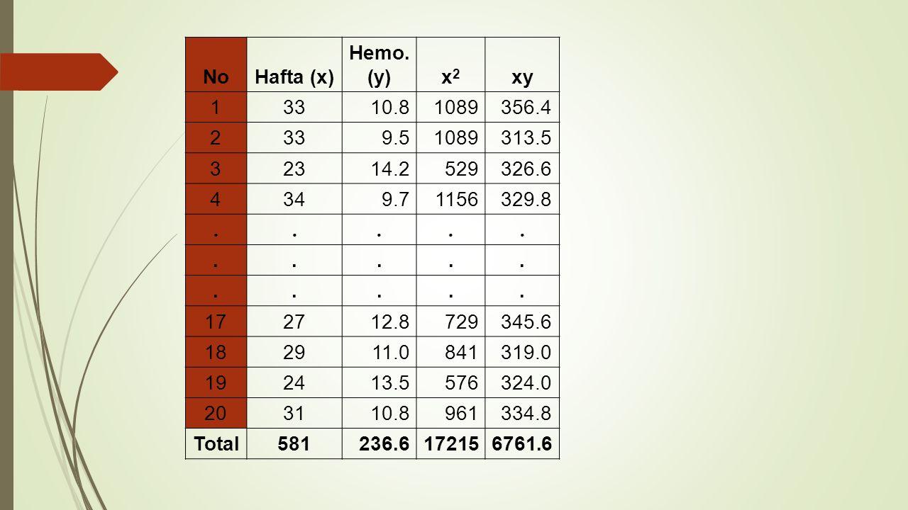 No Hafta (x) Hemo. (y) x2. xy. 1. 33. 10.8. 1089. 356.4. 2. 9.5. 313.5. 3. 23. 14.2.