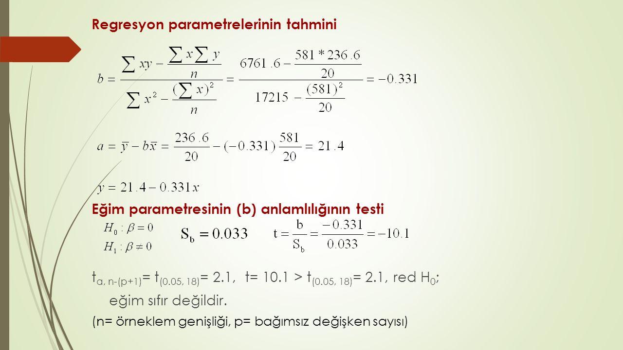 Regresyon parametrelerinin tahmini