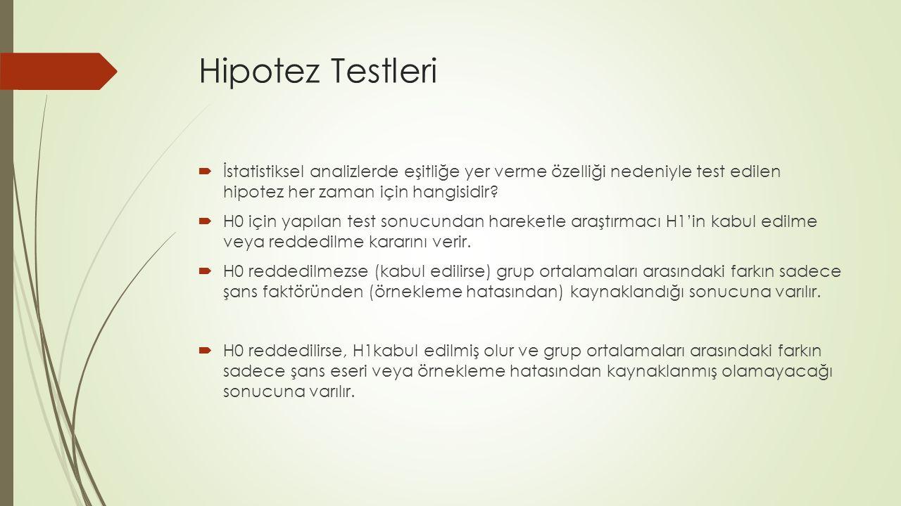 Hipotez Testleri İstatistiksel analizlerde eşitliğe yer verme özelliği nedeniyle test edilen hipotez her zaman için hangisidir