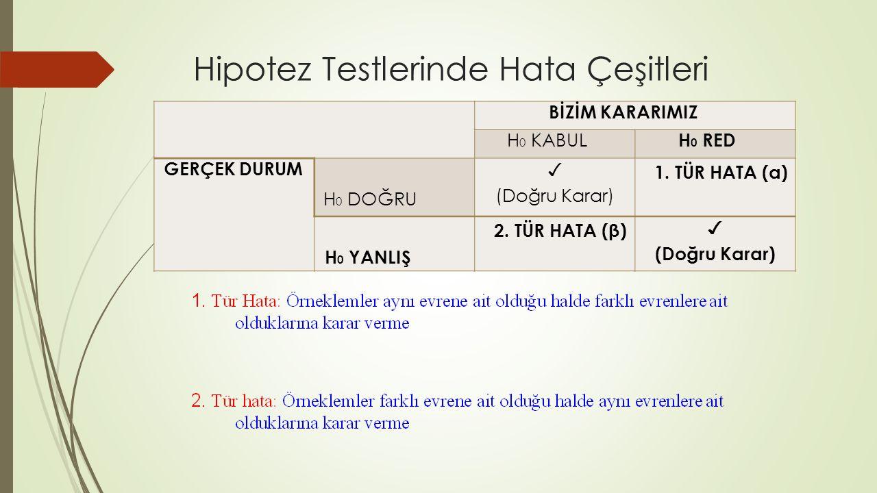 Hipotez Testlerinde Hata Çeşitleri