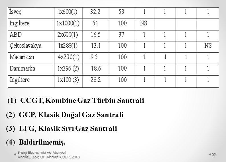 (1) CCGT, Kombine Gaz Türbin Santrali