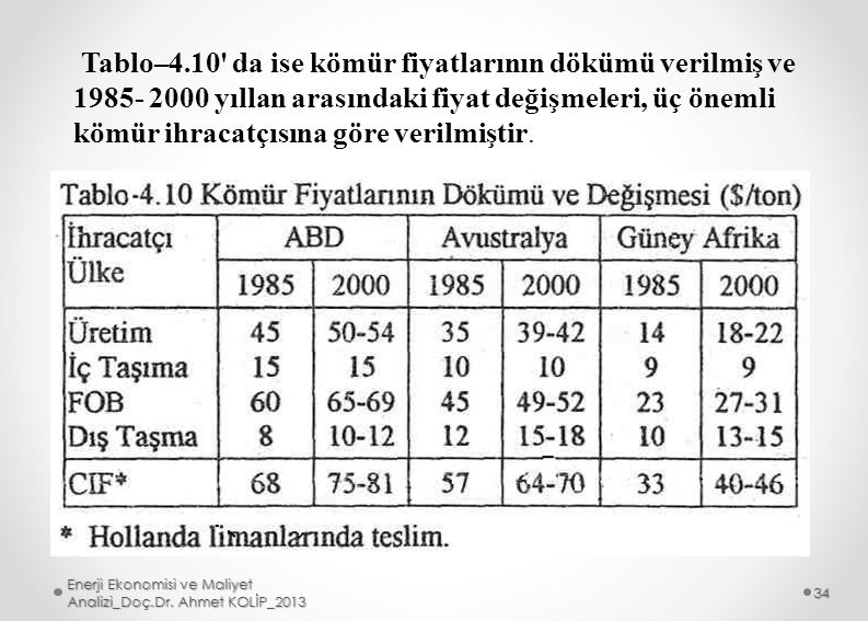 Tablo–4.10 da ise kömür fiyatlarının dökümü verilmiş ve 1985- 2000 yıllan arasındaki fiyat değişmeleri, üç önemli kömür ihracatçısına göre verilmiştir.