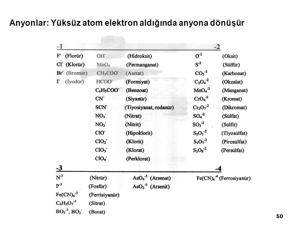 Anyonlar: Yüksüz atom elektron aldığında anyona dönüşür