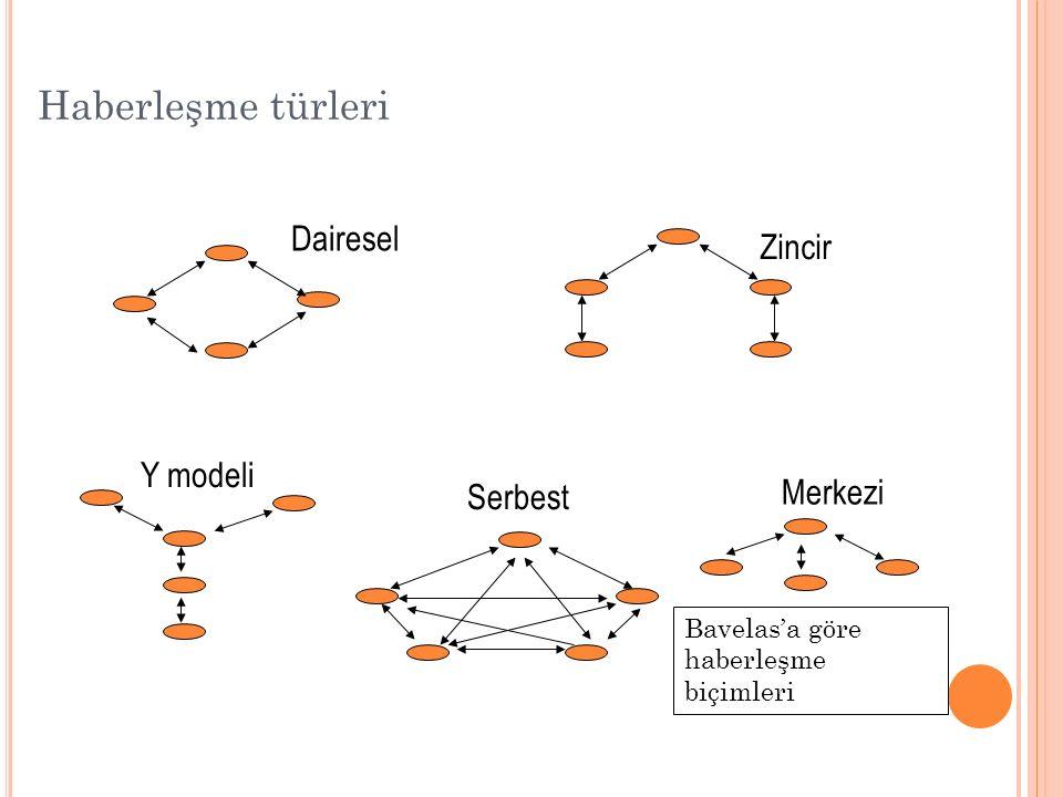 Haberleşme türleri Dairesel Zincir Y modeli Merkezi Serbest