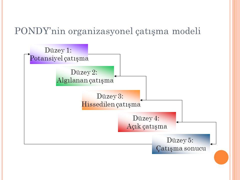 PONDY'nin organizasyonel çatışma modeli