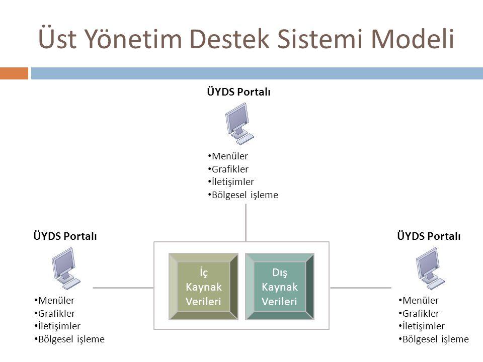 Üst Yönetim Destek Sistemi Modeli