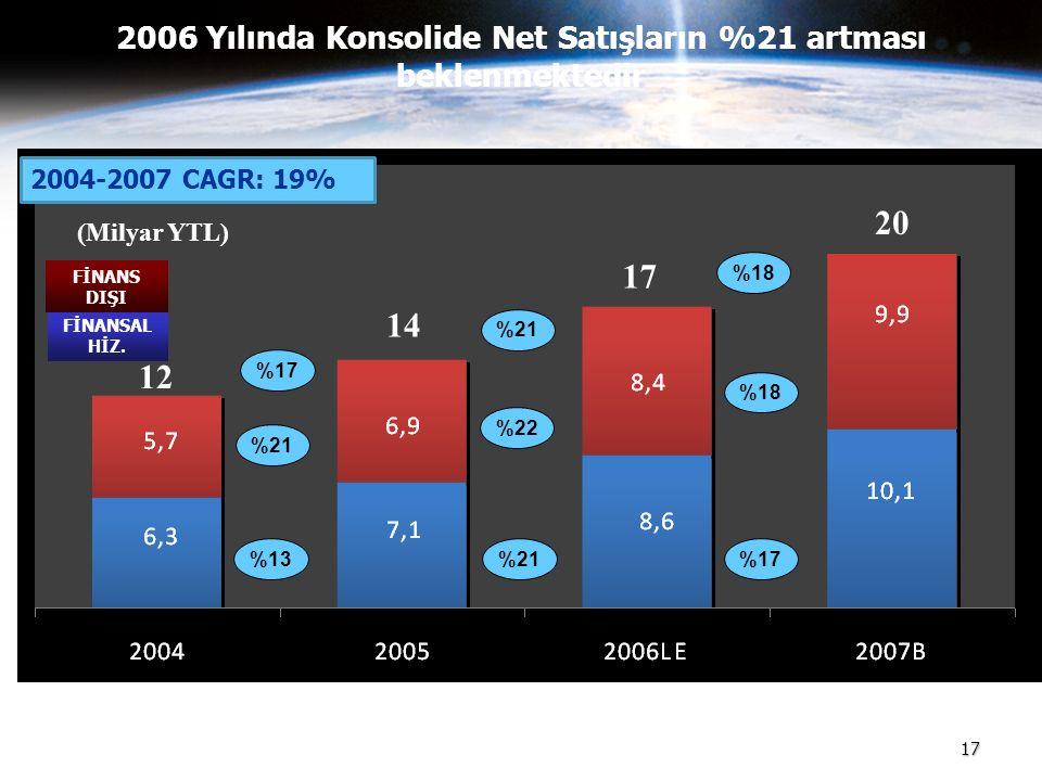 2006 Yılında Konsolide Net Satışların %21 artması beklenmektedir