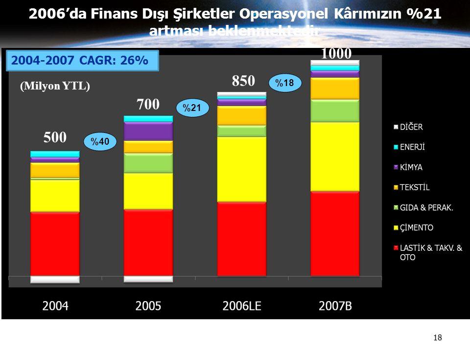 2006'da Finans Dışı Şirketler Operasyonel Kârımızın %21 artması beklenmektedir