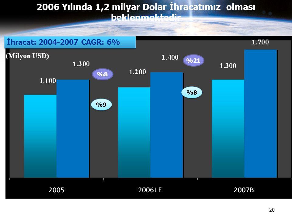 2006 Yılında 1,2 milyar Dolar İhracatımız olması beklenmektedir