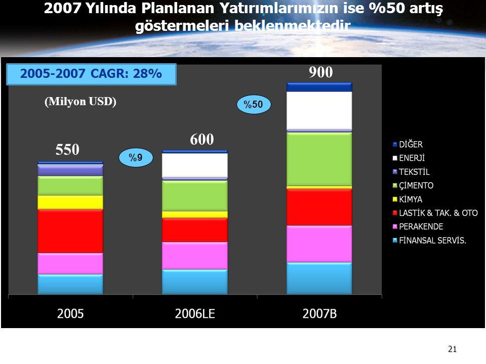 2007 Yılında Planlanan Yatırımlarımızın ise %50 artış göstermeleri beklenmektedir