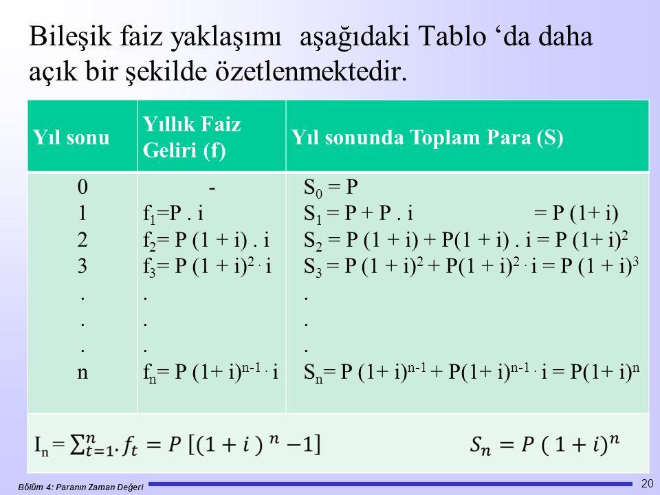 Bileşik faiz yaklaşımı aşağıdaki Tablo 'da daha açık bir şekilde özetlenmektedir.
