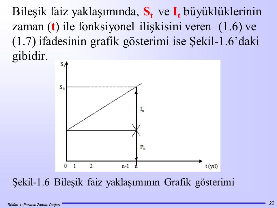 Bileşik faiz yaklaşımında, St ve It büyüklüklerinin zaman (t) ile fonksiyonel ilişkisini veren (1.6) ve (1.7) ifadesinin grafik gösterimi ise Şekil-1.6'daki gibidir.