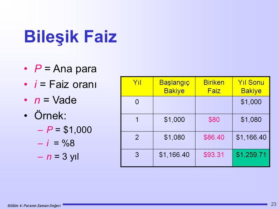 Bileşik Faiz P = Ana para i = Faiz oranı n = Vade Örnek: P = $1,000