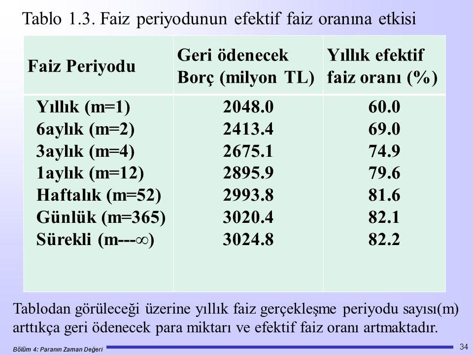 Tablo 1.3. Faiz periyodunun efektif faiz oranına etkisi Faiz Periyodu