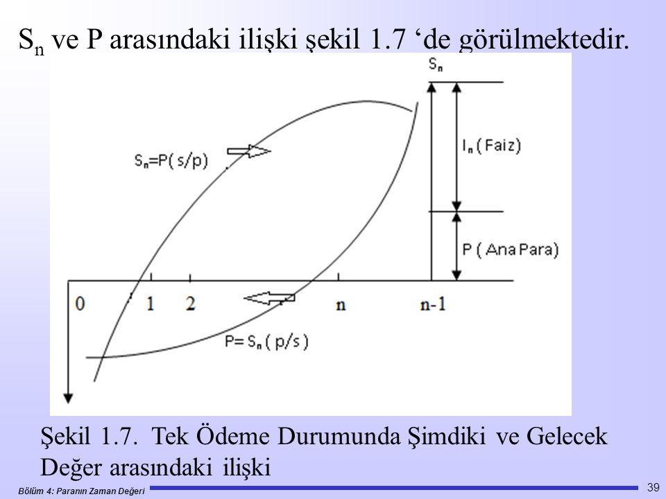 Sn ve P arasındaki ilişki şekil 1.7 'de görülmektedir.