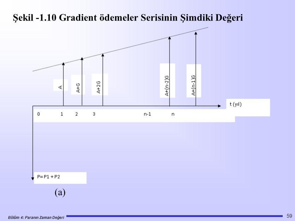 Şekil -1.10 Gradient ödemeler Serisinin Şimdiki Değeri