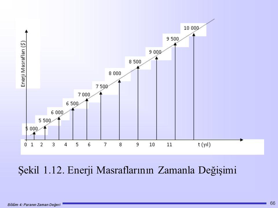 Şekil 1.12. Enerji Masraflarının Zamanla Değişimi