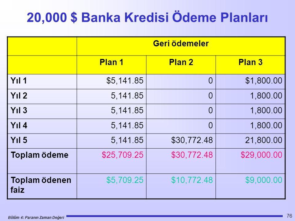 20,000 $ Banka Kredisi Ödeme Planları