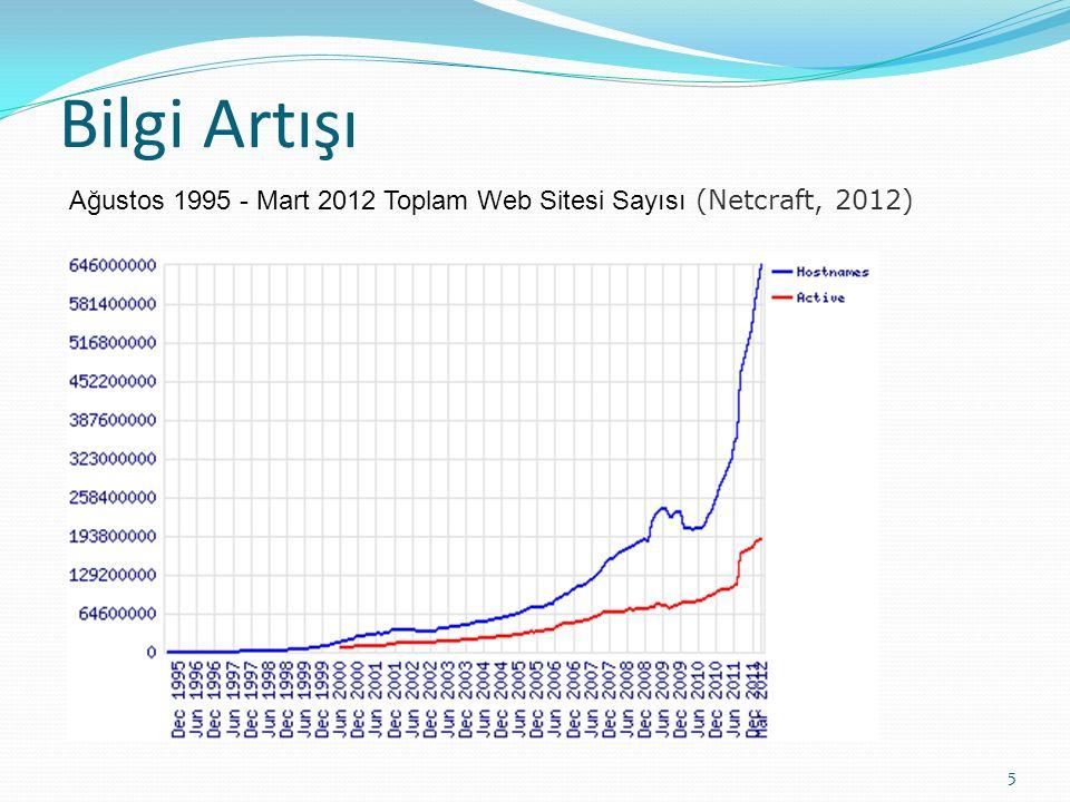 Bilgi Artışı Ağustos 1995 - Mart 2012 Toplam Web Sitesi Sayısı (Netcraft, 2012)