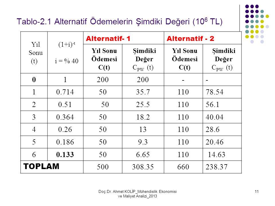 Tablo-2.1 Alternatif Ödemelerin Şimdiki Değeri (106 TL)
