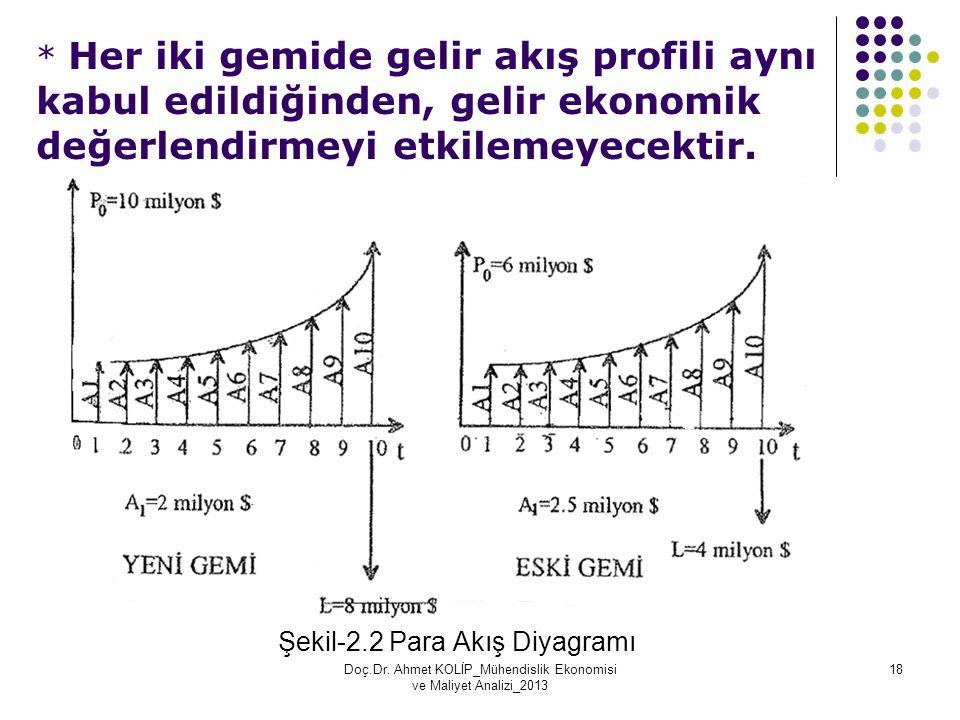 * Her iki gemide gelir akış profili aynı kabul edildiğinden, gelir ekonomik değerlendirmeyi etkilemeyecektir.