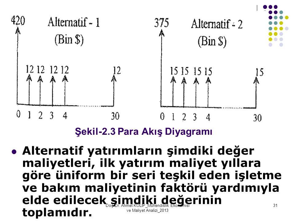 Şekil-2.3 Para Akış Diyagramı