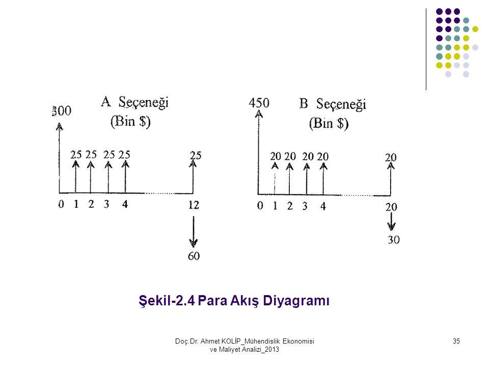 Şekil-2.4 Para Akış Diyagramı