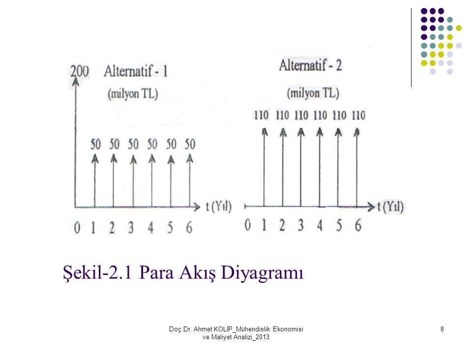 Şekil-2.1 Para Akış Diyagramı