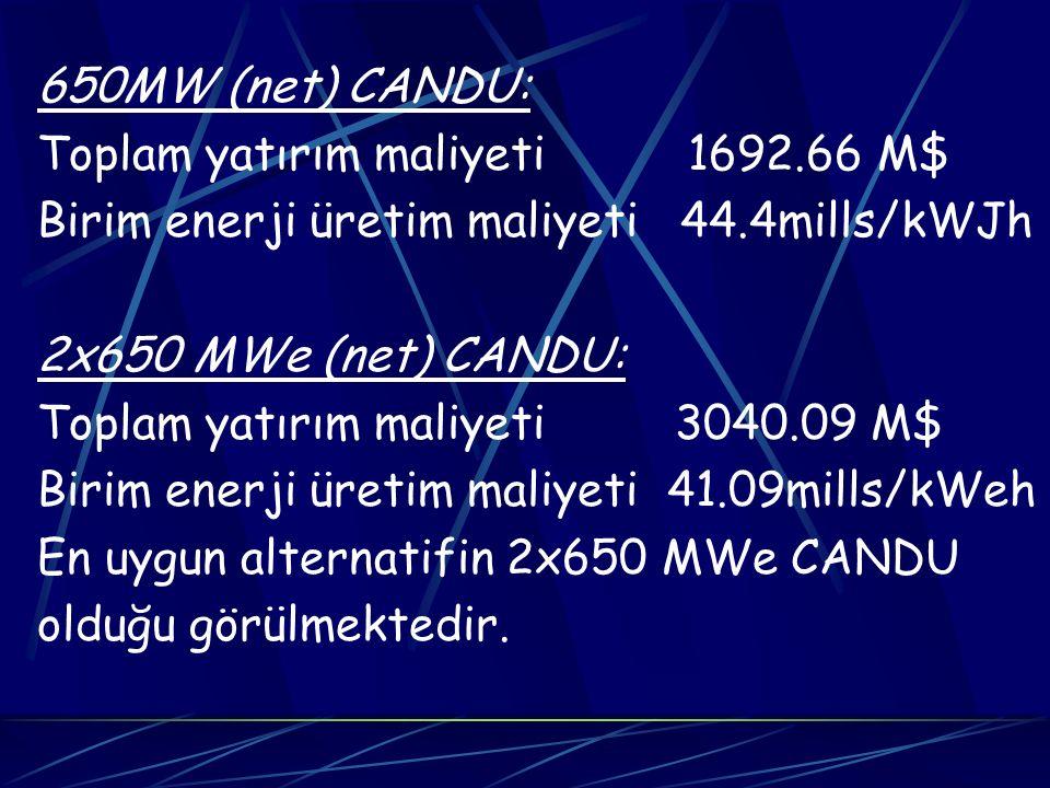 650MW (net) CANDU: Toplam yatırım maliyeti 1692.66 M$ Birim enerji üretim maliyeti 44.4mills/kWJh.