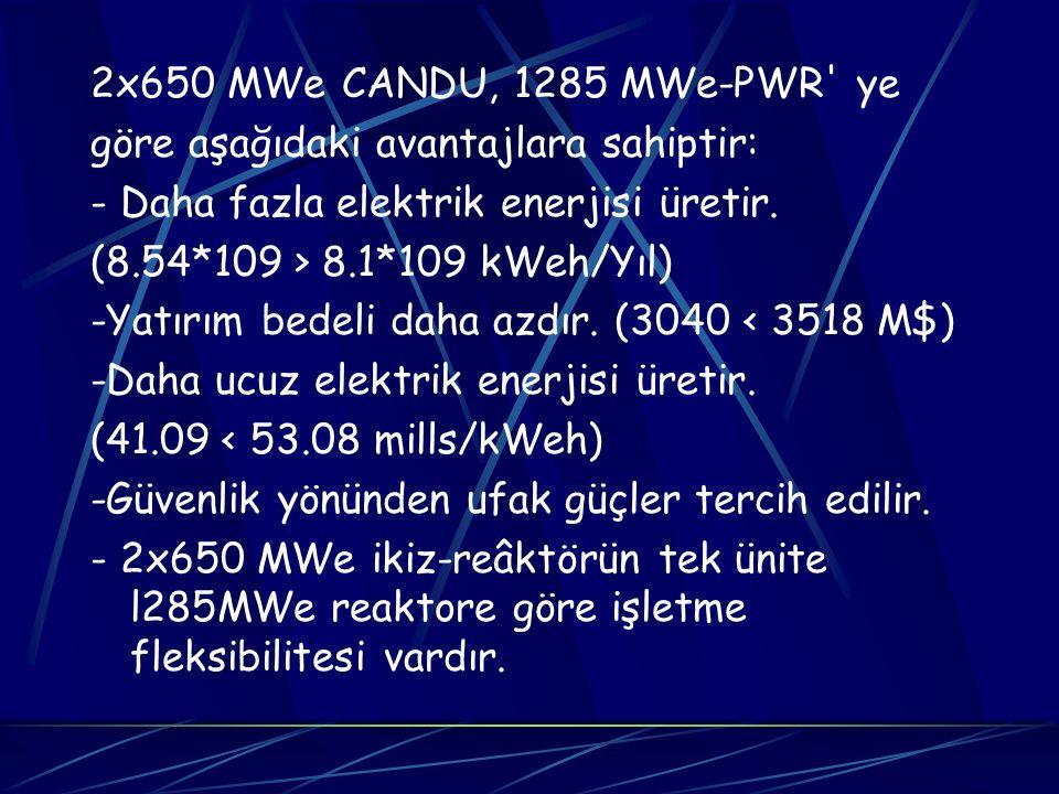 2x650 MWe CANDU, 1285 MWe-PWR ye göre aşağıdaki avantajlara sahiptir: - Daha fazla elektrik enerjisi üretir.
