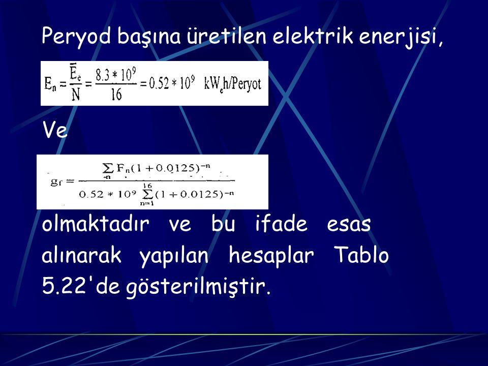 Peryod başına üretilen elektrik enerjisi,