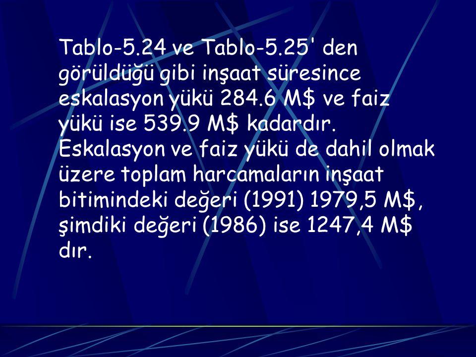 Tablo-5.24 ve Tablo-5.25 den görüldüğü gibi inşaat süresince eskalasyon yükü 284.6 M$ ve faiz yükü ise 539.9 M$ kadardır.
