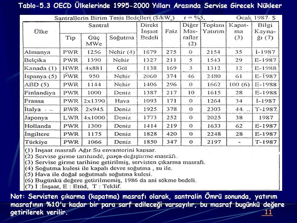 Tablo-5.3 OECD Ülkelerinde 1995-2000 Yılları Arasında Servise Girecek Nükleer