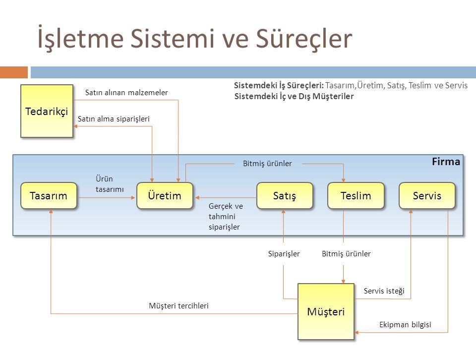 İşletme Sistemi ve Süreçler