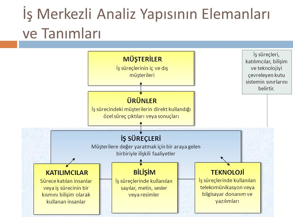İş Merkezli Analiz Yapısının Elemanları ve Tanımları