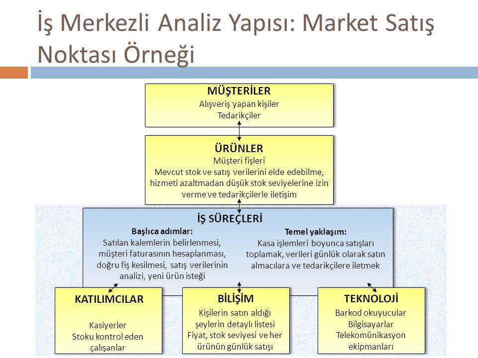 İş Merkezli Analiz Yapısı: Market Satış Noktası Örneği