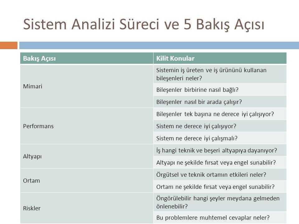 Sistem Analizi Süreci ve 5 Bakış Açısı