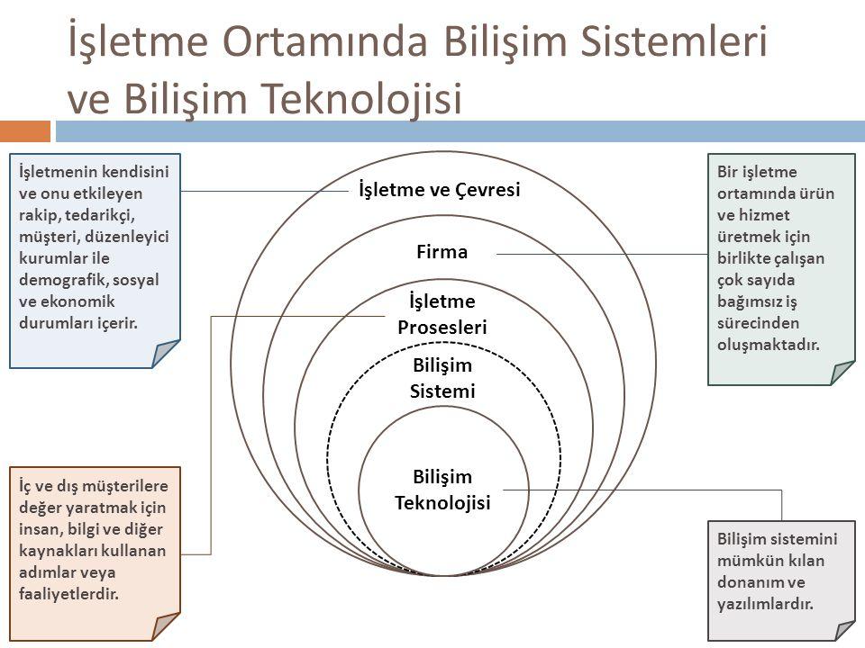 İşletme Ortamında Bilişim Sistemleri ve Bilişim Teknolojisi