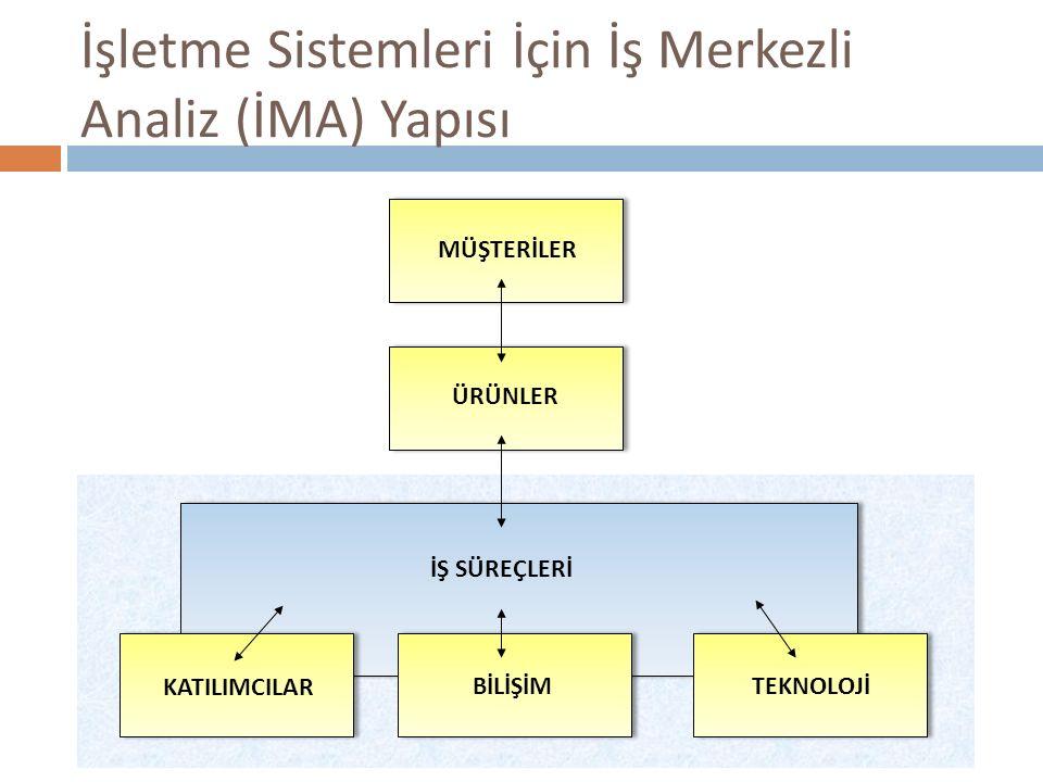 İşletme Sistemleri İçin İş Merkezli Analiz (İMA) Yapısı