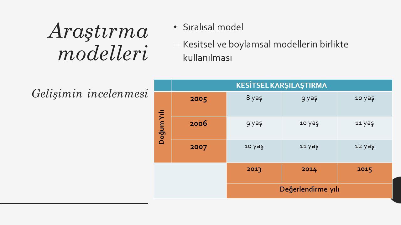 Araştırma modelleri Gelişimin incelenmesi