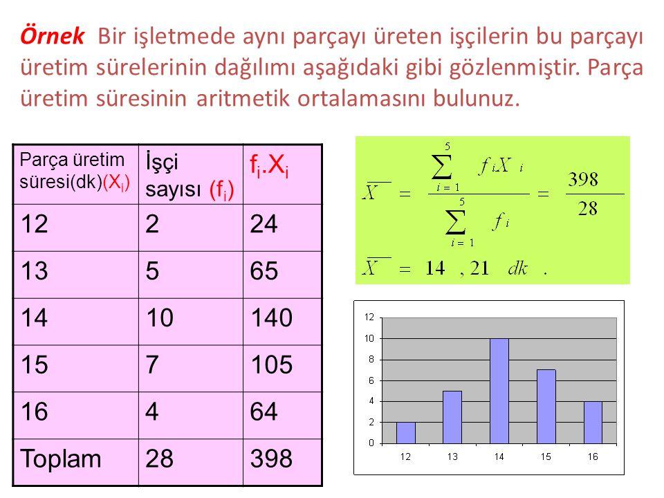 Örnek Bir işletmede aynı parçayı üreten işçilerin bu parçayı üretim sürelerinin dağılımı aşağıdaki gibi gözlenmiştir. Parça üretim süresinin aritmetik ortalamasını bulunuz.