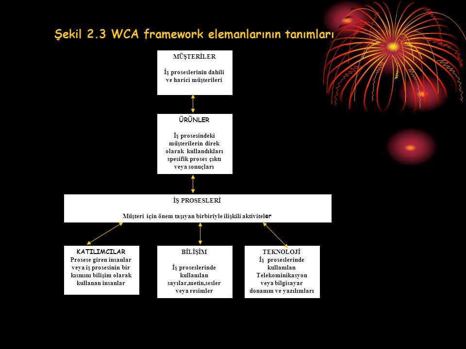 Şekil 2.3 WCA framework elemanlarının tanımları