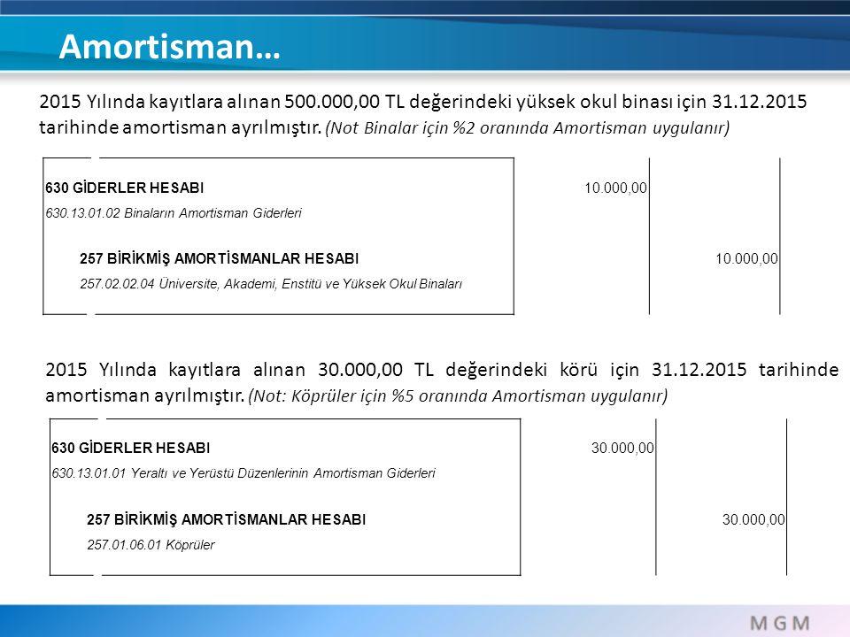 Amortisman…