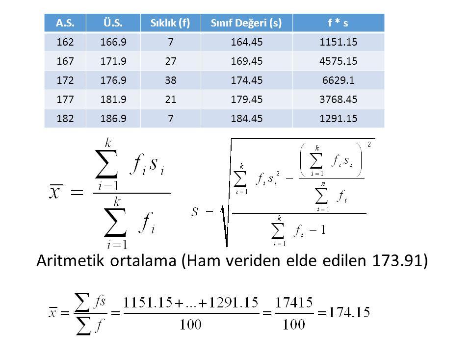 Aritmetik ortalama (Ham veriden elde edilen 173.91)