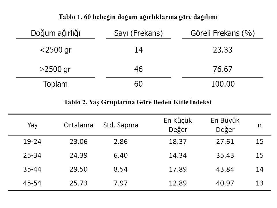 Doğum ağırlığı Sayı (Frekans) Göreli Frekans (%) <2500 gr 14 23.33