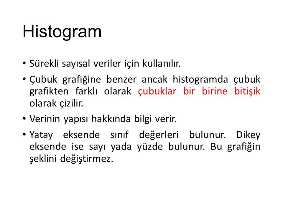 Histogram Sürekli sayısal veriler için kullanılır.