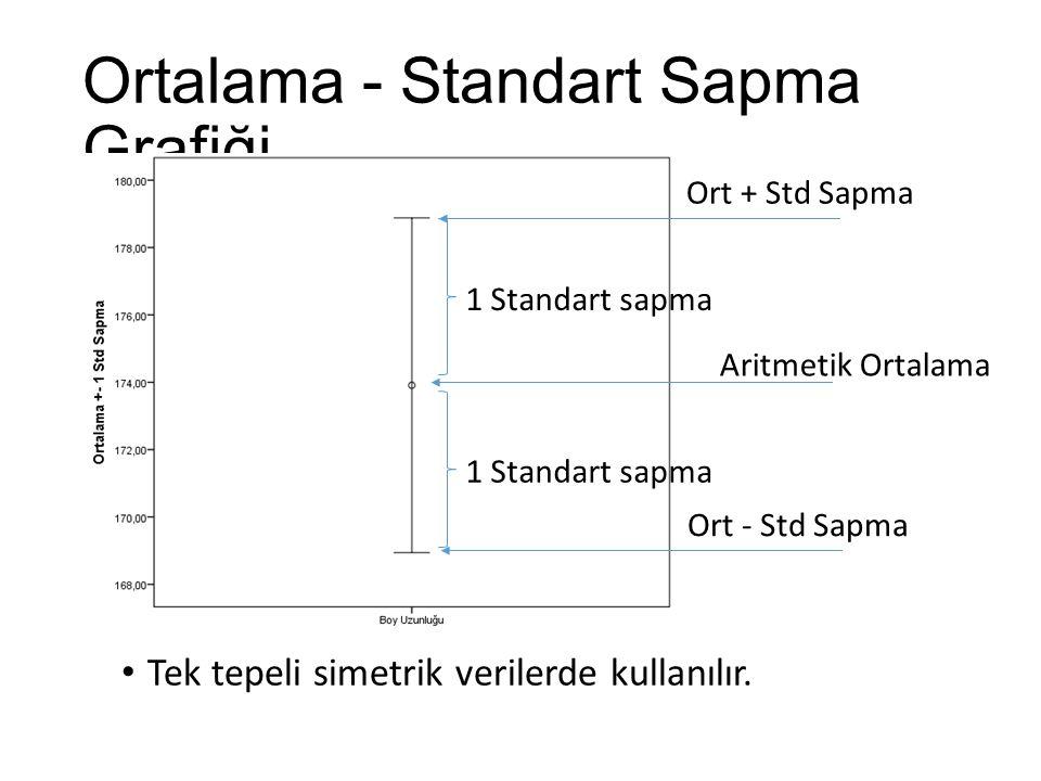 Ortalama - Standart Sapma Grafiği