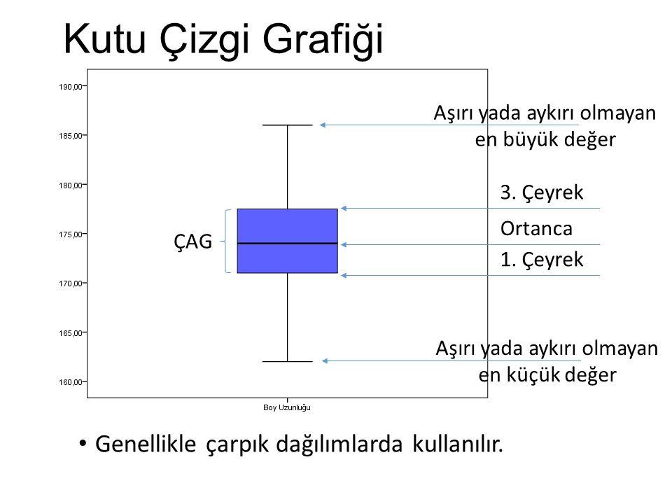 Kutu Çizgi Grafiği Genellikle çarpık dağılımlarda kullanılır.